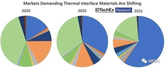 IDTechEx has thoroughly studied the form and composition of thermal interface materials in this new report