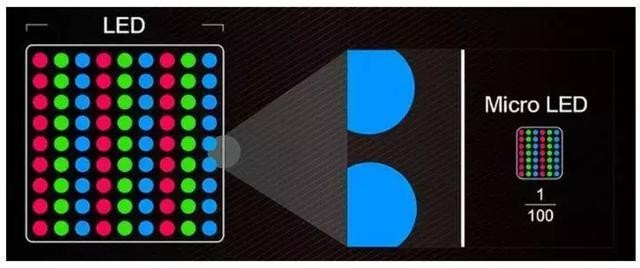 New LED displays to usher in new opportunities, and integrated innovation will become an important direction